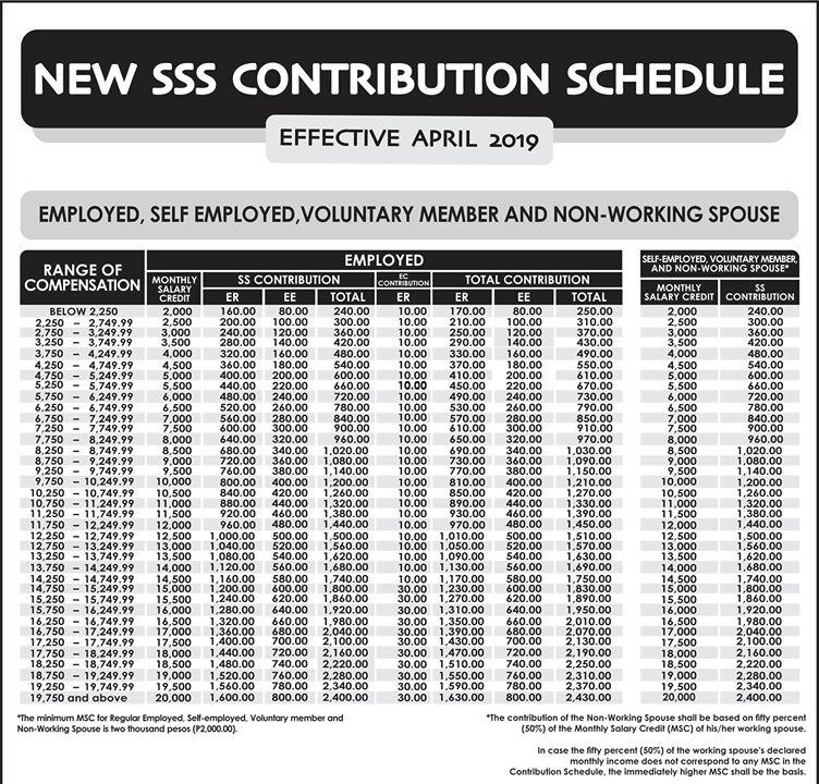 SSS contribution 2019