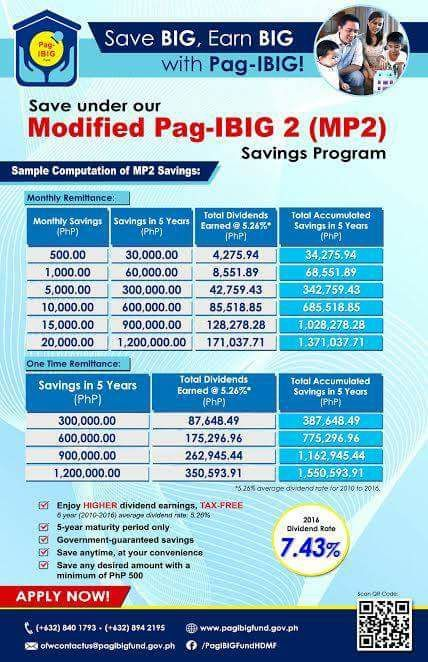 Pag-ibig MP2 for OFW